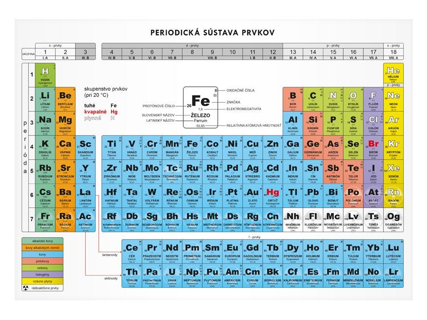 SK periodická sústava prvkov